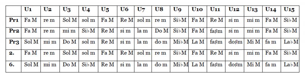 tabla tonalidades